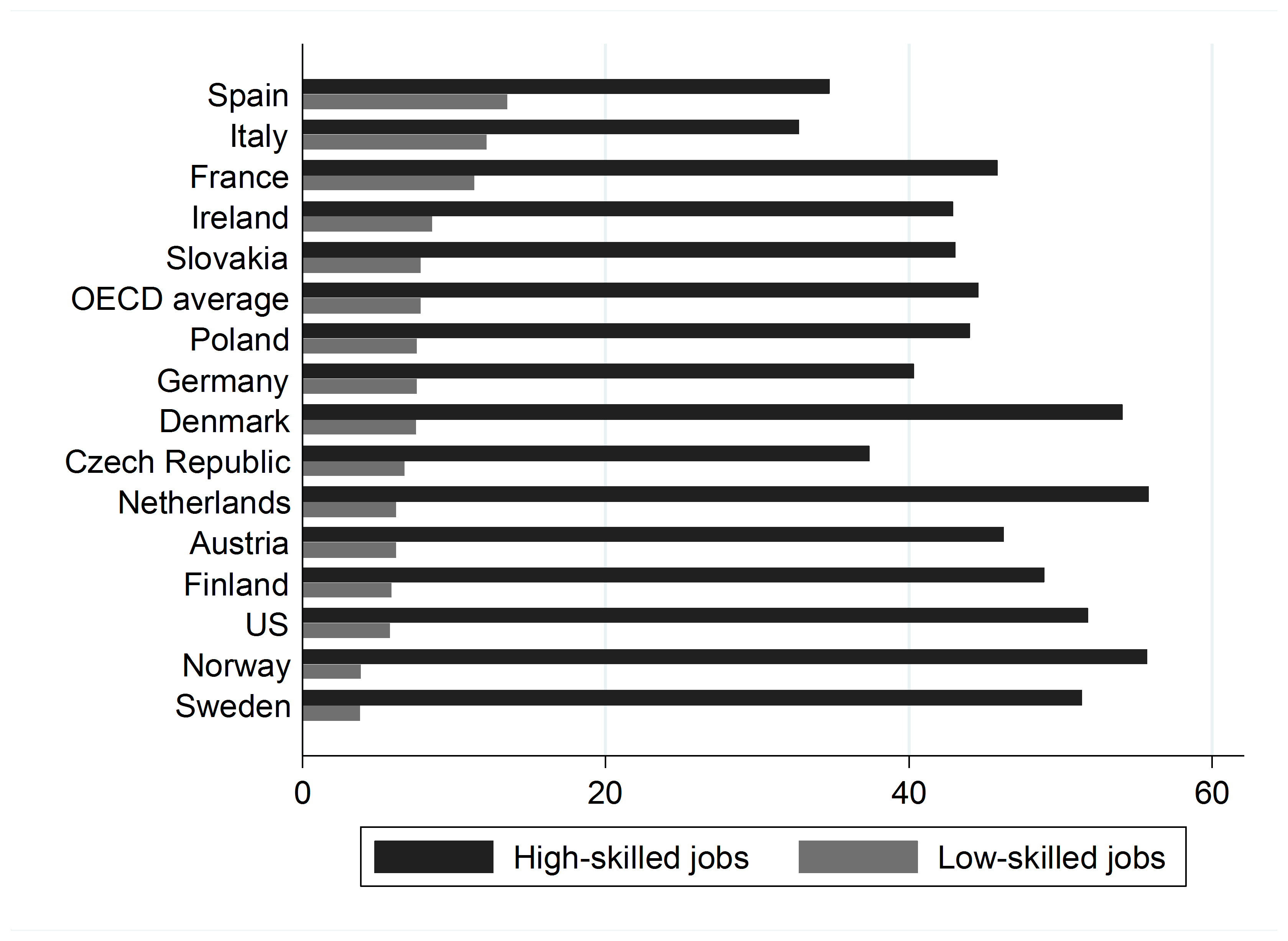 who is to blame for overeducation graduates employers or policy note percentages do not add up to 100% because only high and low skilled jobs are shown countries ordered in descending order by percentage of workers
